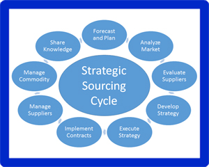 strategic sourcing template